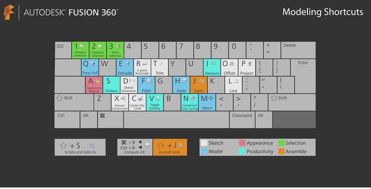 Learning | Keyboard shortcuts