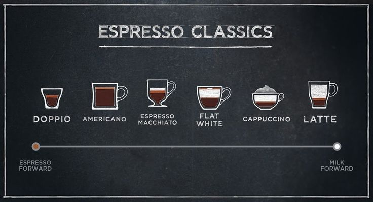 There are plenty espresso machine reviews out there. Choose the best one with us! #Coffeegeeklab