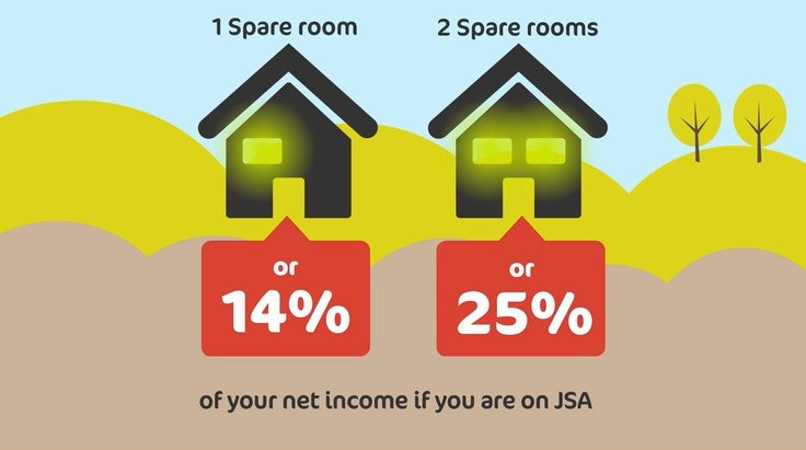 If you are under occupying by 1 or 2 rooms you could loose some of your benefit. To find out more about how the benefit changes may affect you, visit http://www.k-h-t.org/main.cfm?type=WELFAREREFORM