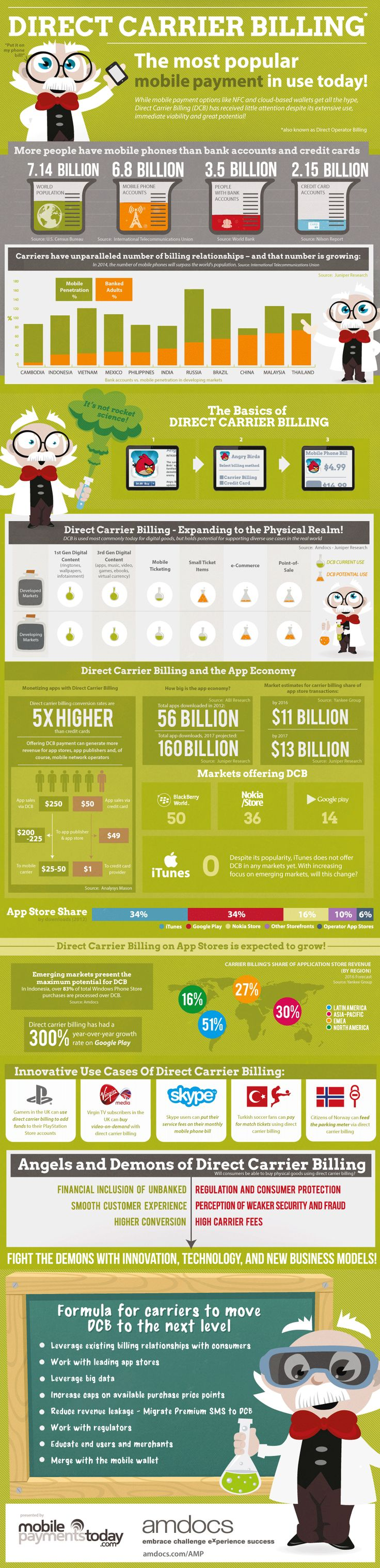 Direct Carrier Billing: The Most Popular Mobile Payment [Infographic] Direct Carrier Billing: The Most Popular Mobile Payment