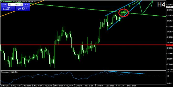 NatureForex Technical Analysis – AUDUSD  NatureForex – USDCHF The Aussie broke through the green bearish line (D1), which is indicating the last two tops of the price. The break appeared via a rising wedge formation, which the price is still located in. Having in mind the break, the price is likely to increase, but the rising wedge formation speaks of an eventual decrease with the size of the wedge. For this reason, we believe that the price..