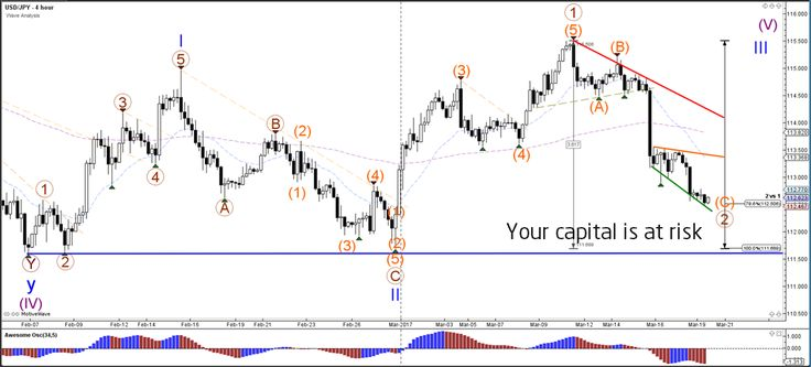 EUR/USD, USD/JPY Pullback to 78.6% Fib at 1.0750 and 112.50  - Your capital is at risk