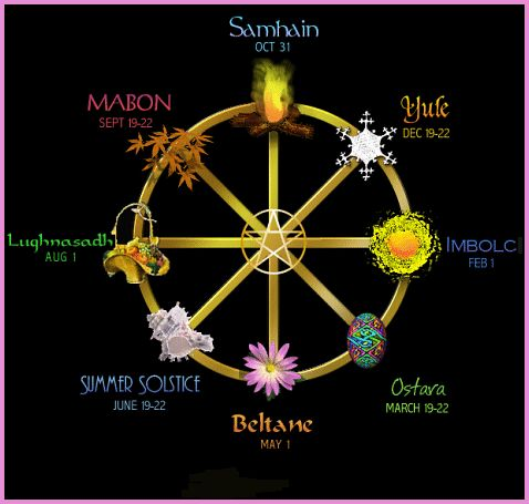 A Beginner's Guide To Choosing The Best Wiccan Names - http://learningwitchcraft.com/a-beginners-guide-to-choosing-the-best-wiccan-names/