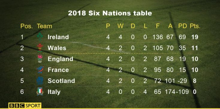 Six Nations final table 2018  Wales ran in five tries to hand Italy their 16th straight Six Nations defeat and jump up to second in the table.