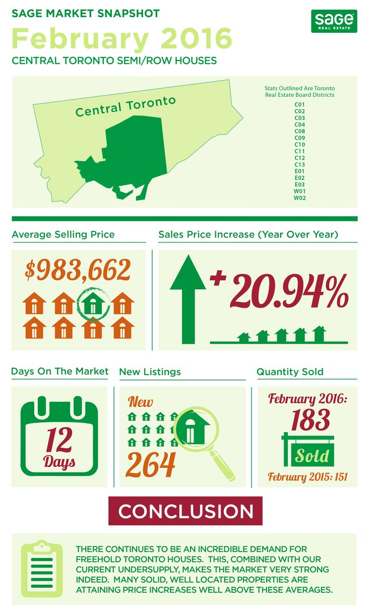 Holy Crap Infographic Stats off the Charts Toronto Real Estate