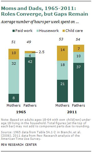Modern Parenthood  Roles of Moms and Dads Converge as They Balance Work and Family
