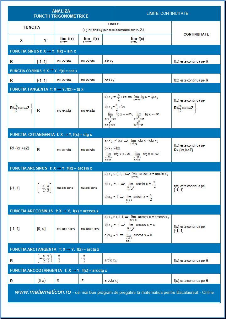 Functii trigonometrice - limite - continuitate