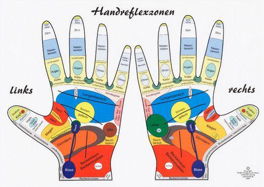 Handreflexzonen Tafel, DINA 4