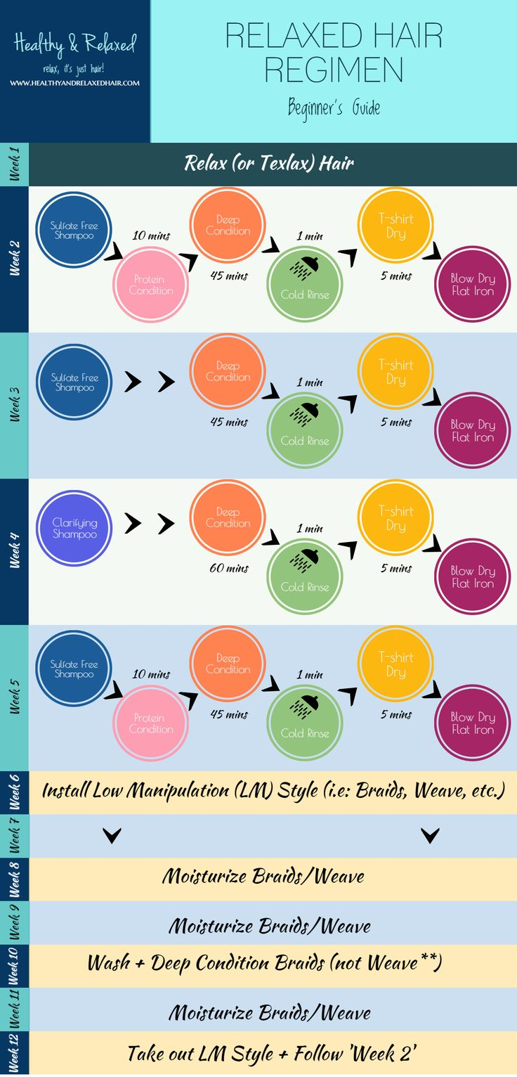 Relaxed Hair regimen Copy. I love this diagram and the way it is broken down. Trying start my healthy hair care regimen