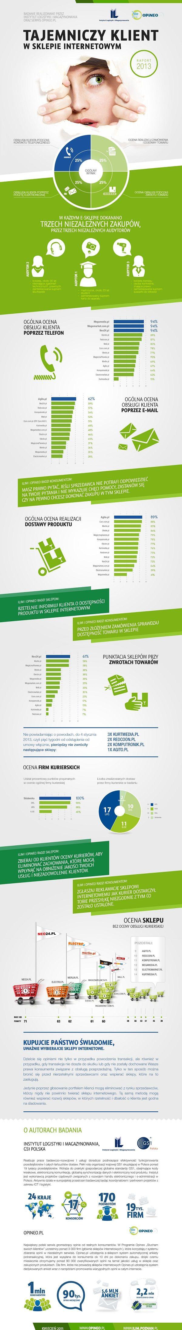 Ranking sklepów internetowych + firmy kurierskie