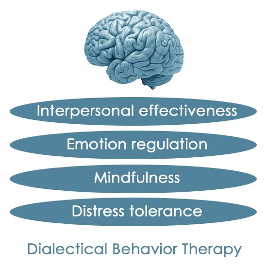Dialectical behavior therapy exercises