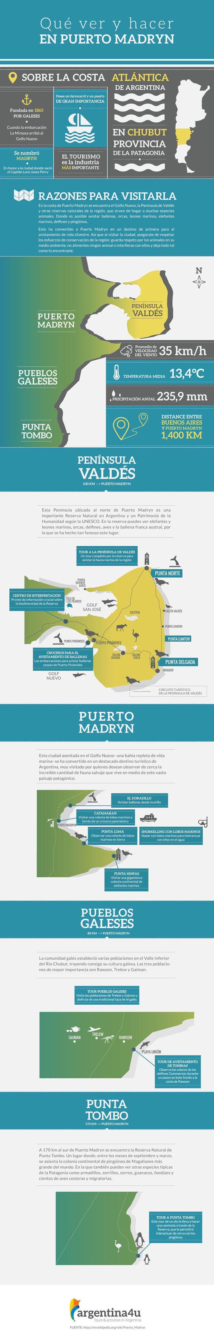 Infográfico cosas que hacer en Puerto Madryn
