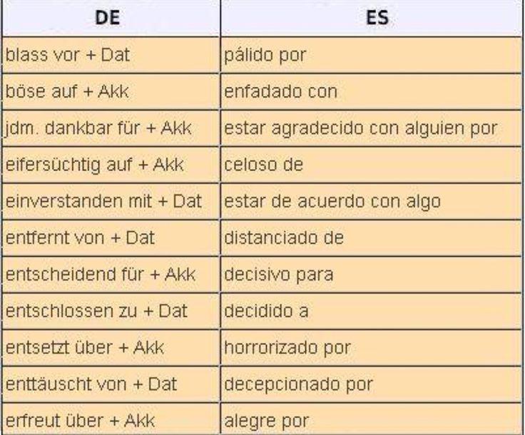 Verben pr positionen mit zwei kasus dativ und akkusativ alem n deutsch pinterest for Genitiv deutsch lernen
