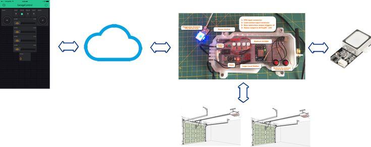 IoT Garage Door Monitor/Opener with Finger Print Scanner