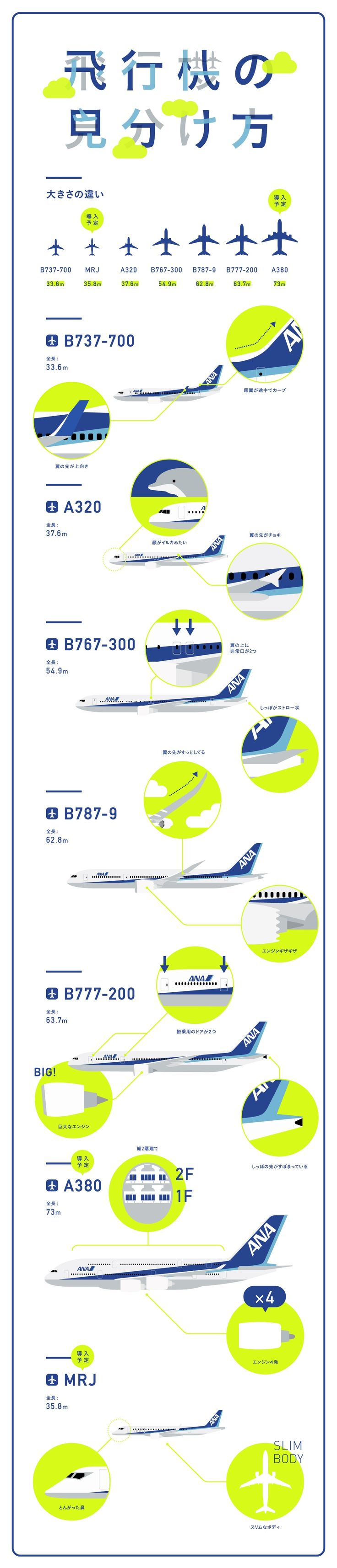 飛行機の見分け方|Infographics|ANA Travel & Lifehttps://www.ana.co.jp/travelandlife/infographics/vol17/