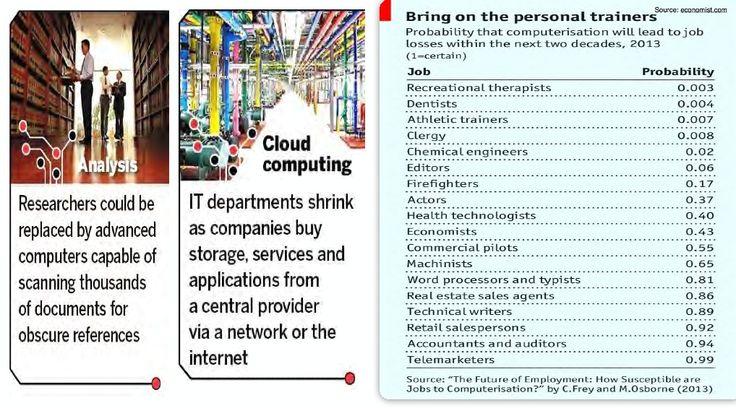 #futuristgerd keynote slide on the future of #jobs