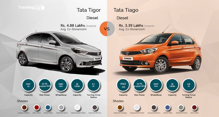 #Tatashatchback #Tiago was well accepted by the Indian car buyers. Now, Tata has plans of capitalizing on its success with the compact sedan derivative of the Tiago. The Tigor is a sub-compact sedan that will be positioned below the Tata Zest.