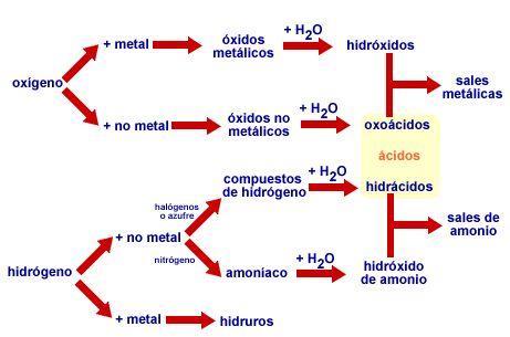 Inorganica - Reacciones típicas