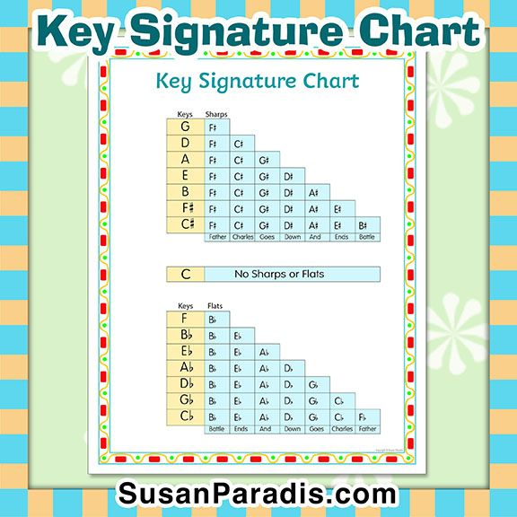 17 Best Images About Music In Key Of C On Pinterest: Best 25+ Major Key Signatures Ideas On Pinterest