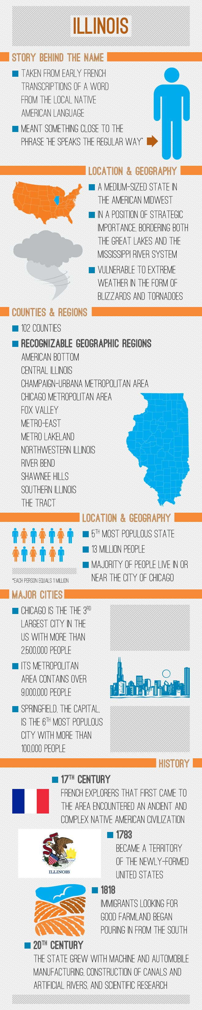 Infographic of Illinois Fast Facts
