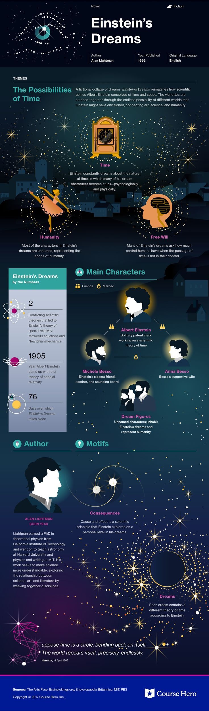 Einstein's Dreams infographic | Course Hero