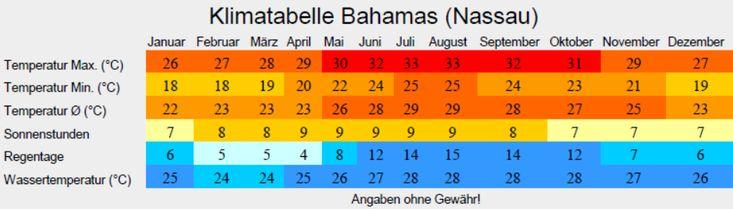 Klimatabelle Bahamas