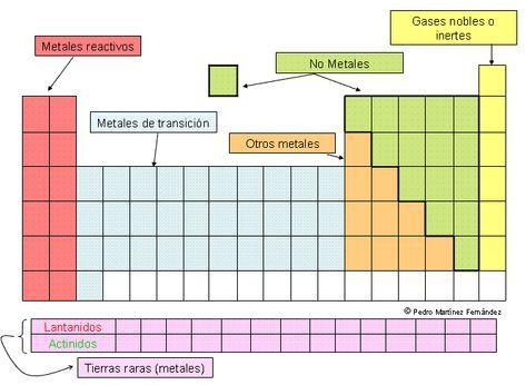 Tabla Periódica Grupos Y Períodos Metales No Metales Y Gases Noble Enseñanza De Química Tabla Periodica De Los Elementos Quimicos Tabla Periódica De Química