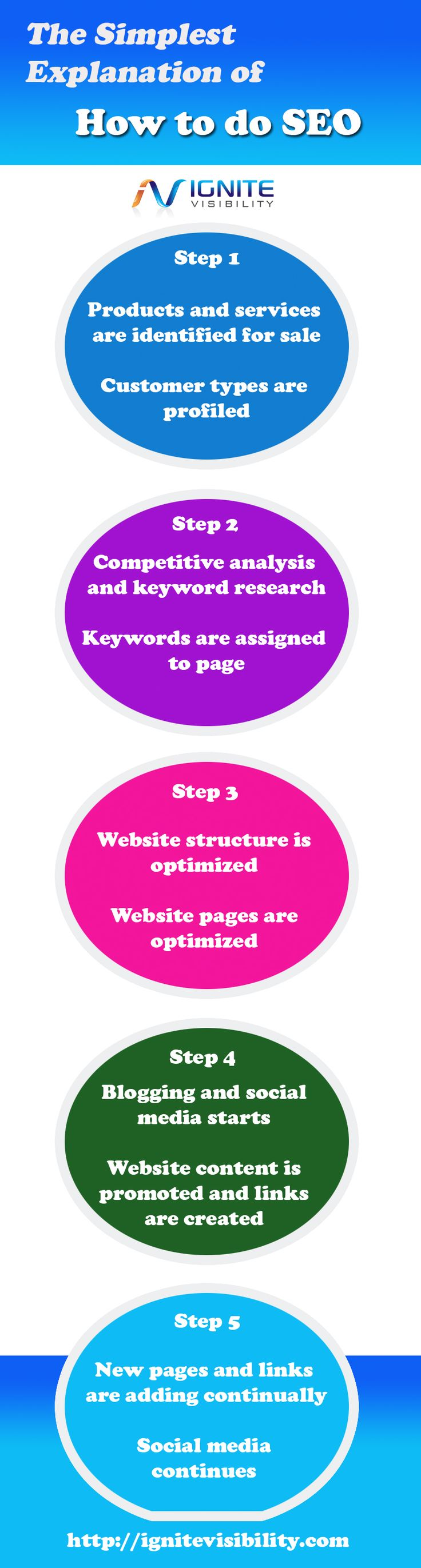 The Simplest Explanation of #SEO Online