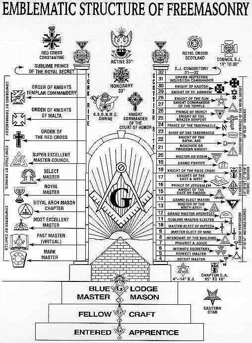 Illuminati Hand Signs   Masonic Degree Structure