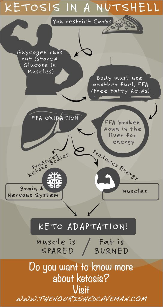 Ketosis in a nutshell - What is a Ketogenic diet? A Ketogenic diet is a way of eating which aims to induce nutritional ketosis by restricting carbohydrate intake and balancing daily amounts of fat and protein. Read here the answers to the most common questions about the Ketogenic diet.