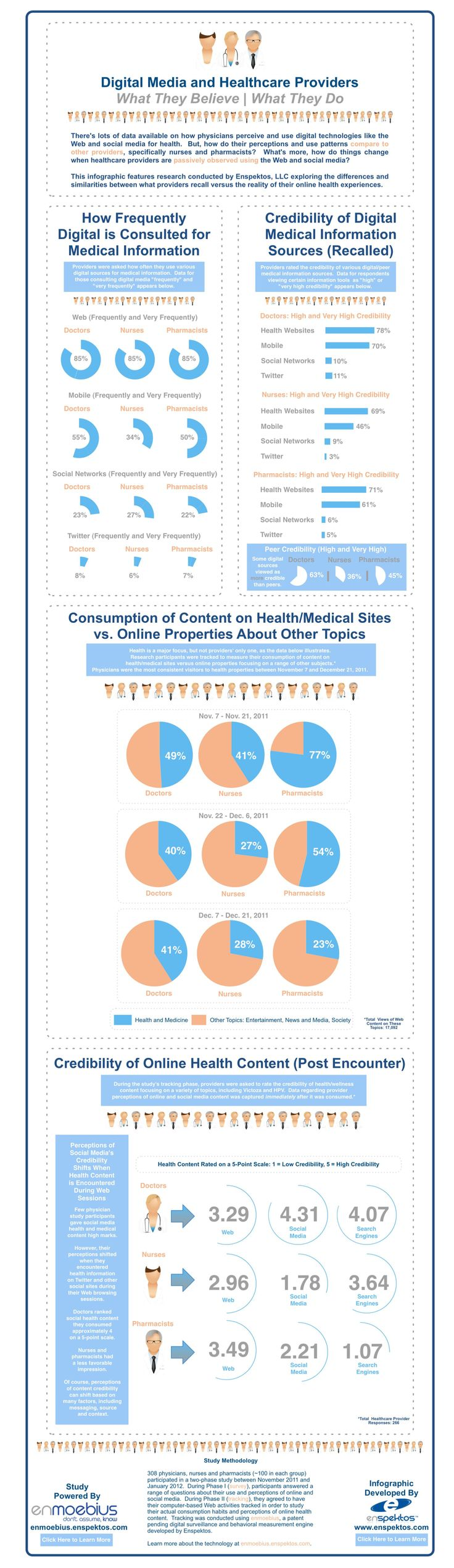 Perceptions Do Not Always Equal Reality    This infographic features research produced by Enspektos, LLC exploring the differences and similarities between what providers recall versus the reality of their online experiences.