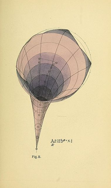 Betts' Geometrical psychology (a.k.a. 19th century crazypants theory about math, evolution, and perception)