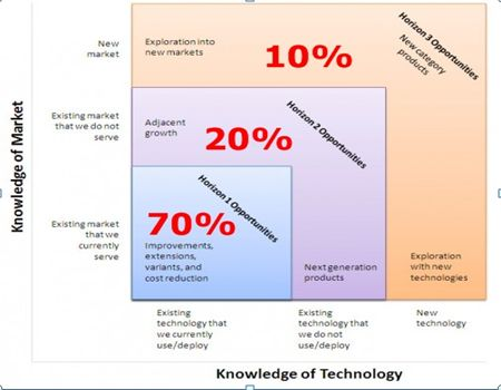 Innovation-based Strategy vs. Speed-based Strategy