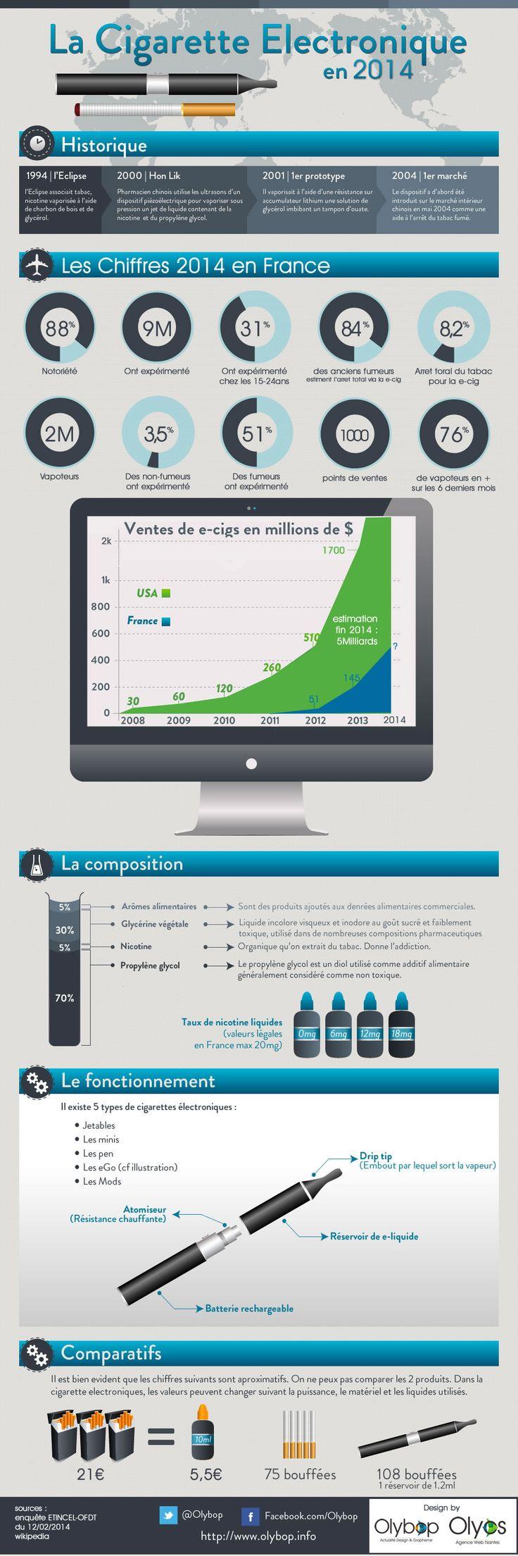 Infographie : Nouveaux Chiffres de la cigarette électronique en 2014