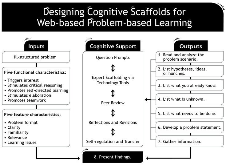 14 best Problem-based & Project-based Learning images on