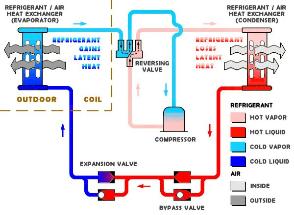 #HeatPump Problems - Best Heat Pump Maintenance #Advice Heat pumps are  fabulous instruments which