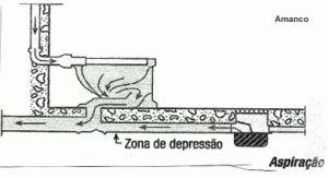 Tubo de ventilação - Esquema de Ligação do Vaso Sanitário