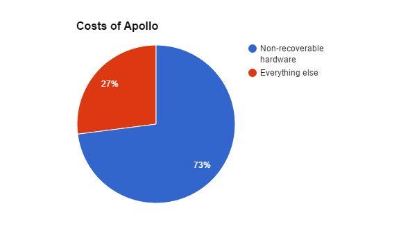 Why the SpaceX Landing Is Better than Apollo 11 http://lochief.com/2015/12/27/why-the-spacex-landing-is-better-than-apollo-11 #SpacX #Apollo11 #NASAbudget