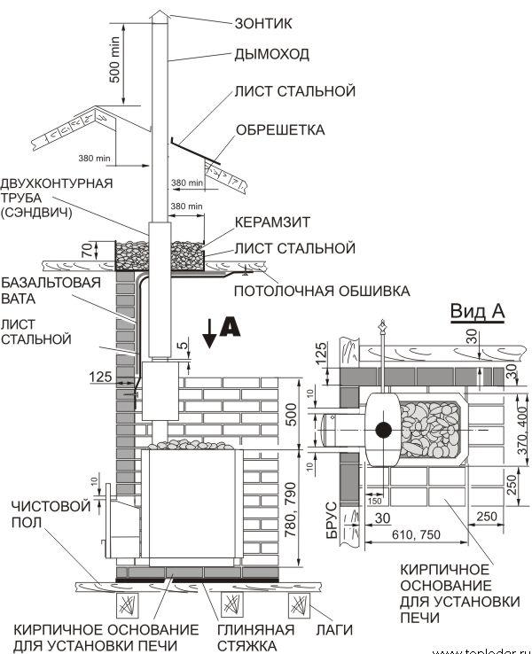 Схема установки печи в баню