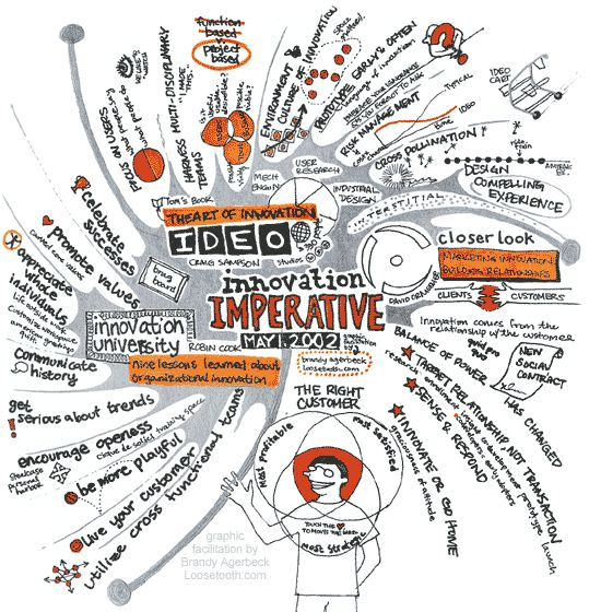 The art of innovation. #creativity #innovation #mindmap