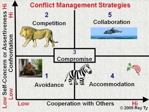 Leadership Guide for Handling Conflict, The Huffington Post