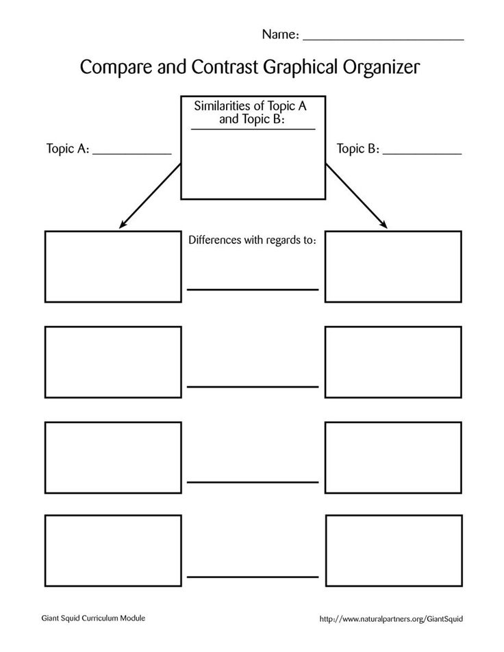 Here is a set of graphic orgainzers you can use when comparing and contrasting different versions of a text. Click the organizer you want to use and print it out.These would be good to use with Resource 3, The Speeches of Dr. King.