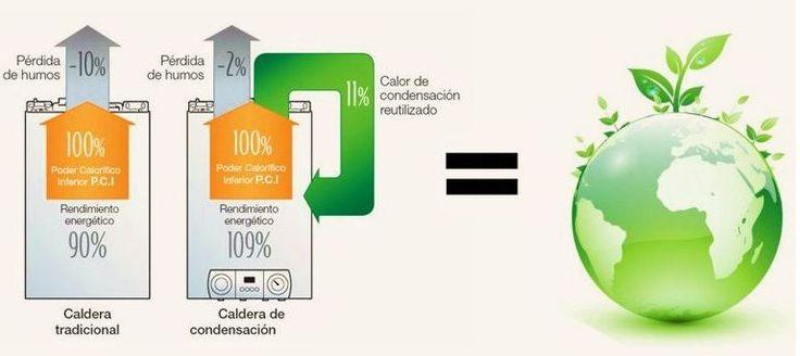 Foro calderas condensación | DPM Especialidades