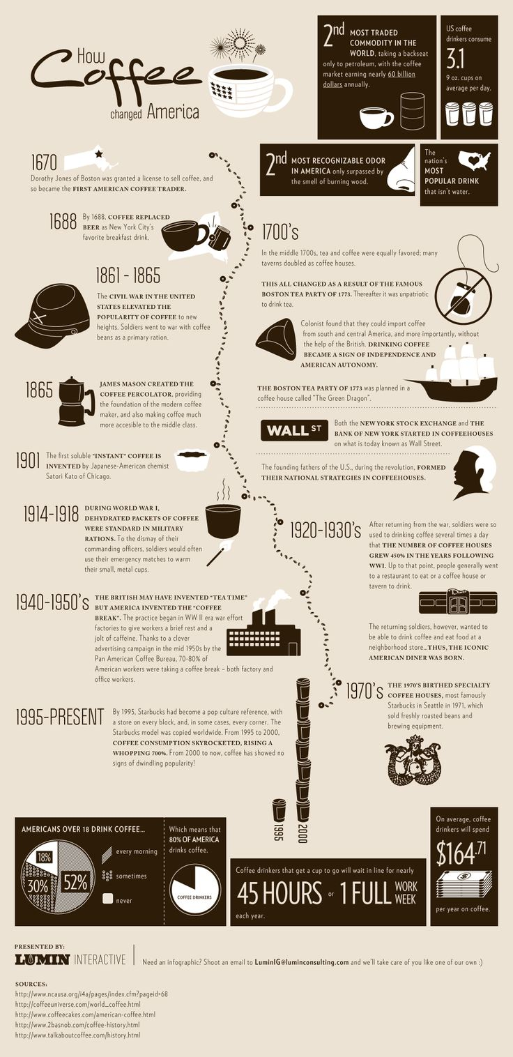 How Coffee Changed America