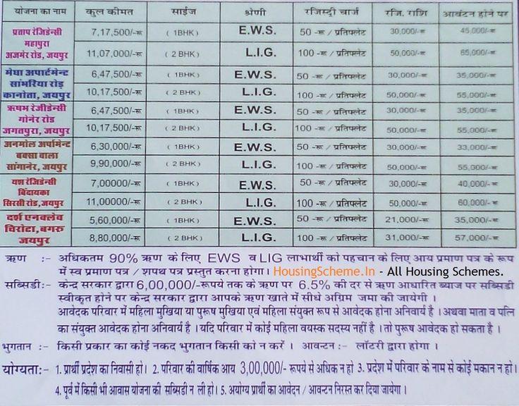 Rajasthan Mukhyamantri Jan Awas Yojana Form 2017 Housing Scheme - youth allowance form
