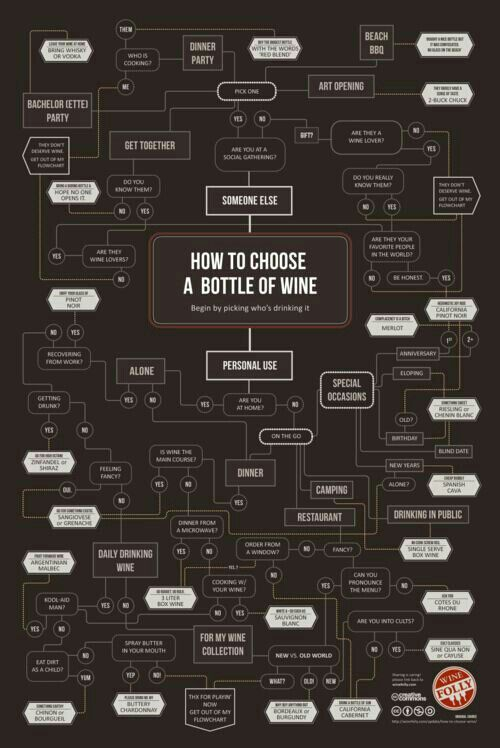 How To Choose Bottle Of Wine