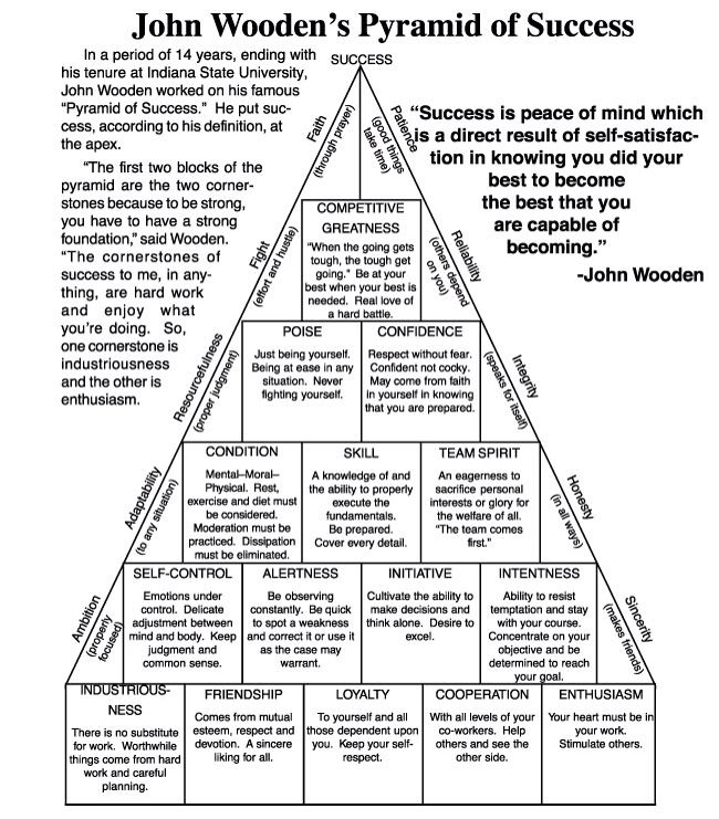 John Wooden Quotes On Love: 25+ Best Ideas About Personal Development Plan Example On