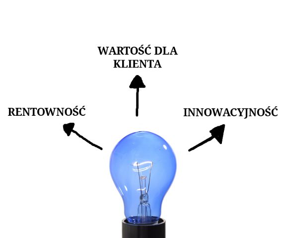 Dobry pomysł na biznes powinien dawać wartość dla klienta, powinien być rentowny oraz zawierać odrobinę innowacyjności.