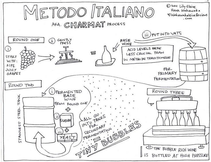 #metodo #charmat