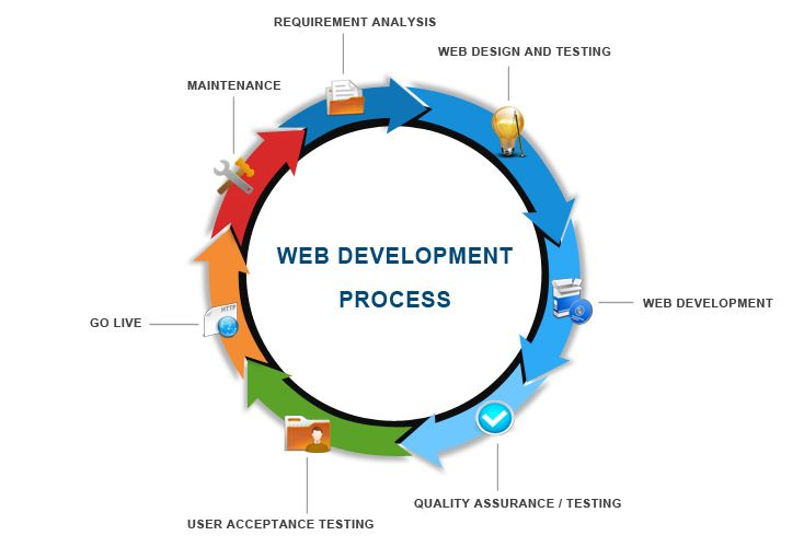 Our Web Development Process Sydney, for more please visit: www.batishtechnologies.com/web-development-sydney